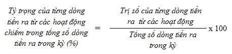 Tỷ trọng của từng dòng tiền ra từ các hoạt động chiếm trong tổng số dòng tiền ra trong kỳ