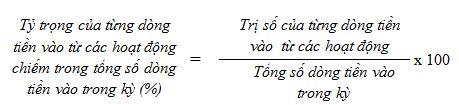 Tỷ trọng của từng dòng tiền vào từ các hoạt động chiếm trong tổng số dòng tiền vào trong kỳ (%)