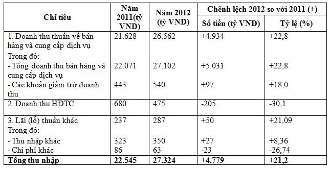 Bảng đánh giá khái quát tình hình tổng thu nhập Công ty Cổ phần Sữa Vinamilk năm 2011-2012