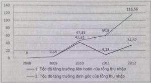 Phân tích xu hướng và nhịp điệu tăng trưởng tổng thu nhập 2