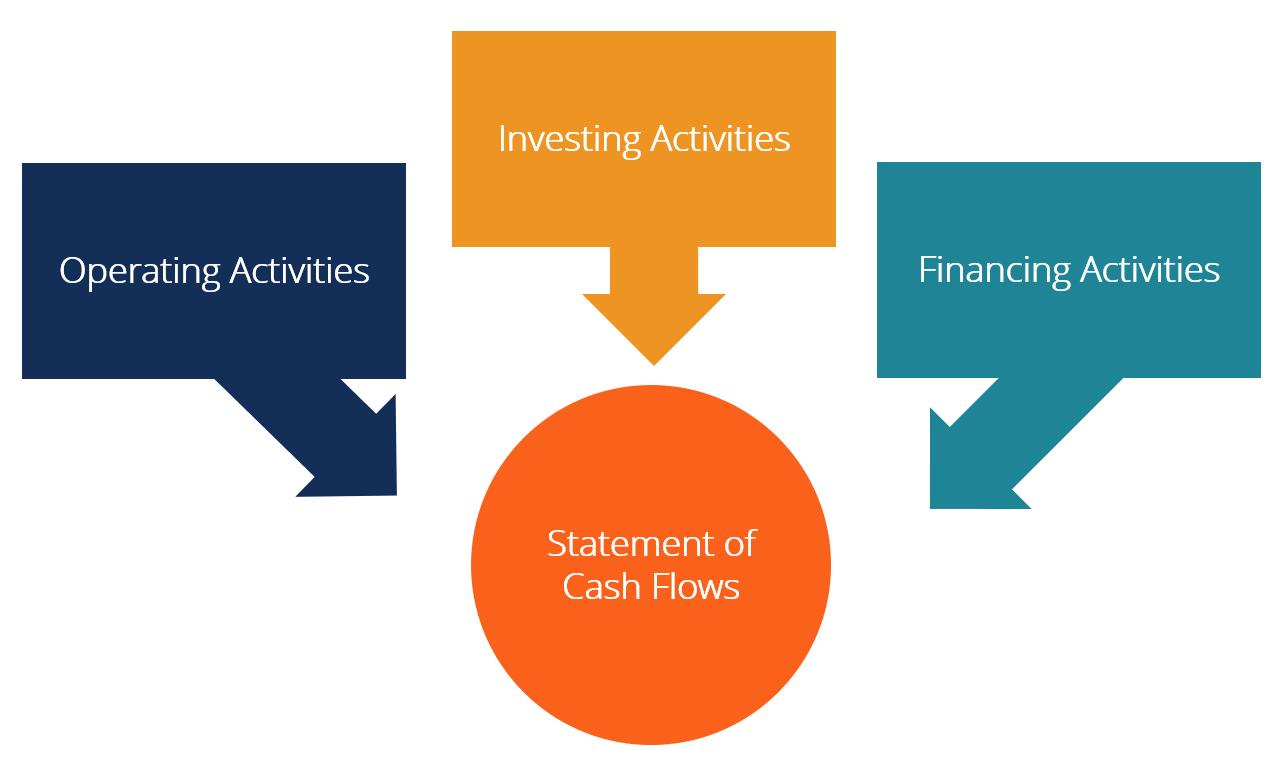 phân tích dòng tiền báo cáo lưu chuyển tiền tệ