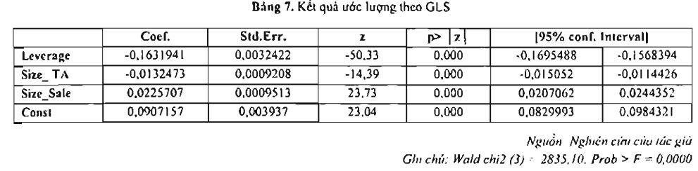 Kết quả ước lượng theo GLS