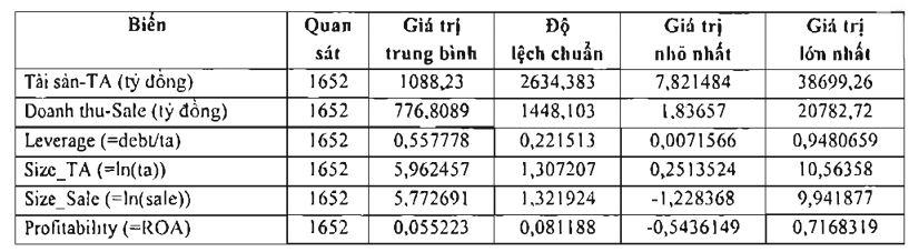 Bảng 1: Phân tích thống kê mô tả các biến