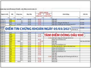 Điểm tin chứng khoán ngay 05/03/2021: Tâm điểm dòng dầu khí
