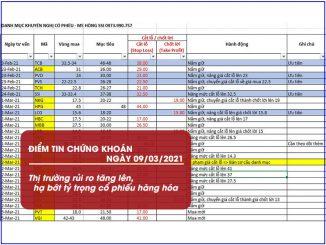 Điểm tin chứng khoán ngày 09/03/2021