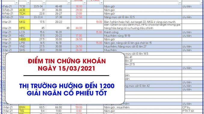 Điểm tin chứng khoán ngày 15/03/2021