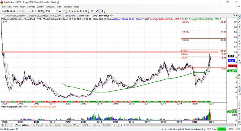 Phân tích cổ phiếu PVT