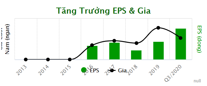 TCH - Công ty cổ phần Đầu tư Dịch vụ Tài chính Hoàng Huy