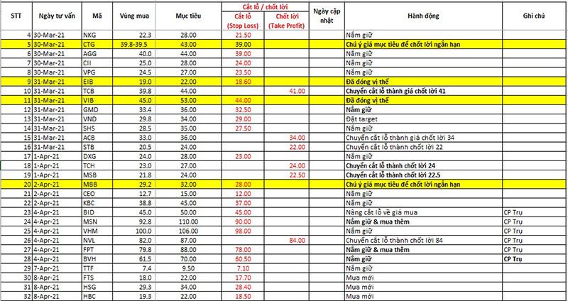 Điểm tin chứng khoán ngày 08/04/2021: Tập trungcổ phiếu chứng khoán, thép