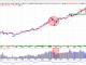 Thị trường chứng khoán hôm nay