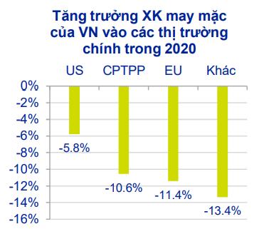 Tăng trưởng xuất khẩu may mặc của Việt Nam vào các thị trường chính trong 2020