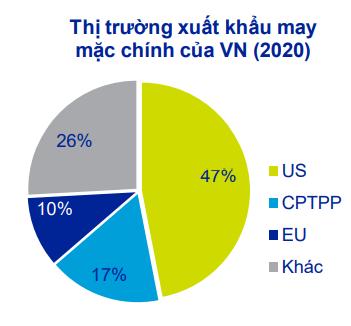 Biểu đồ thị trường xuất khẩu may mặc chính của Việt Nam