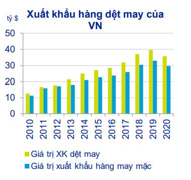 Biểu đồ xuất nhập khẩu hàng dệt máy của Việt Nam