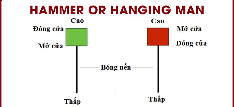 Mô hình nến Hammer and Hanging Man
