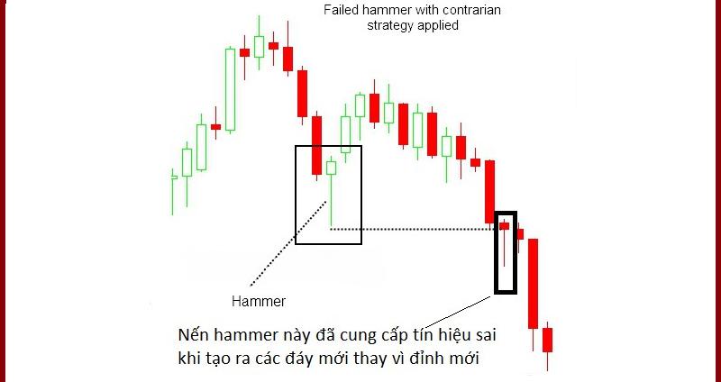 Mô hình nến Hammer xanh và đỏ