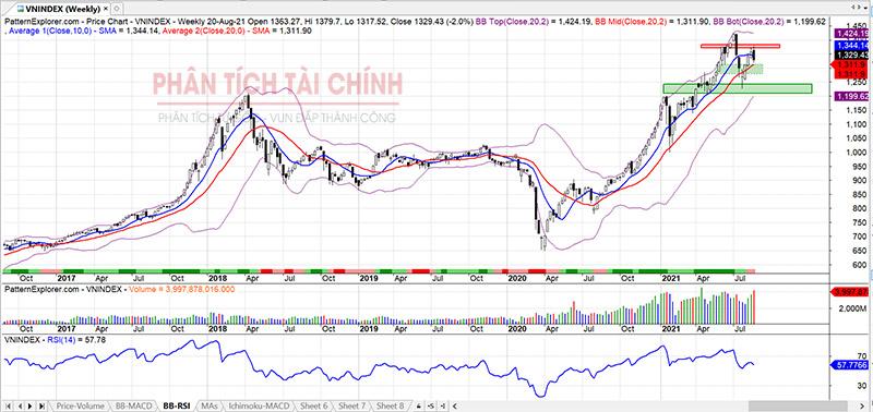 Phân tích thị trường chứng khoán hôm nay