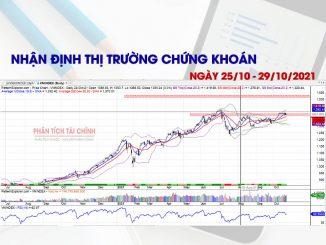 Nhận định thị trường chứng khoán ngày 25/10/2021 - 29/10/2021